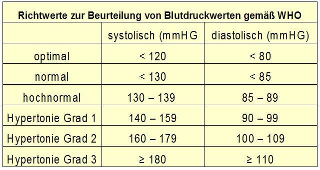 Richtwerte zur Beurteilung von Blutdruckwerten gemäß WHO